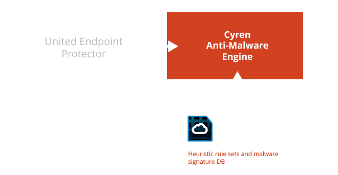 Cyren Anti-Malware Engine Illustration